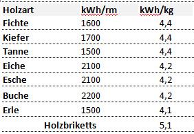 Der apfel f llt nicht weit vom stamm das ursprungsholz - Heizwert holz tabelle ...