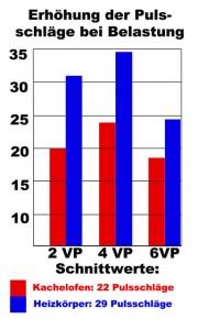 Pulschlag Grafik
